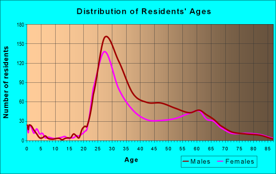 Age and Sex of Residents in zip code 55401