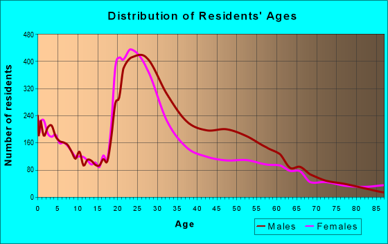 Age and Sex of Residents in zip code 55404