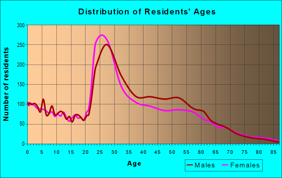 Age and Sex of Residents in zip code 55405