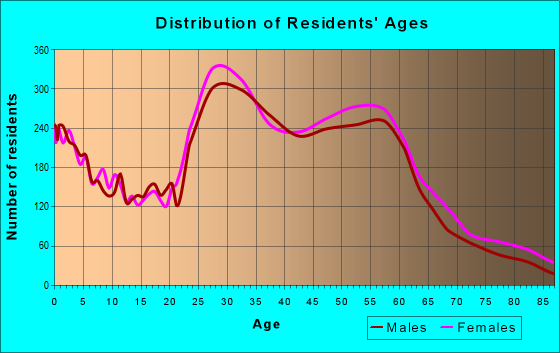Age and Sex of Residents in zip code 55406