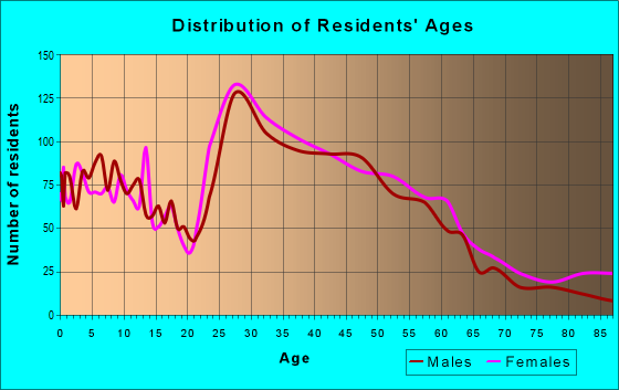Age and Sex of Residents in zip code 55409