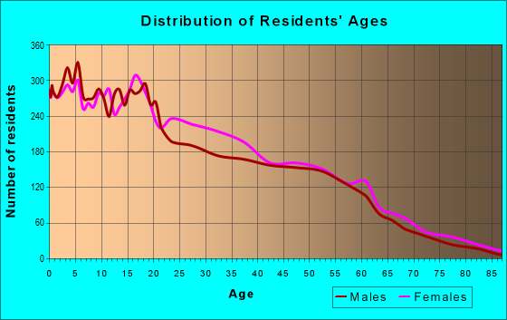 Age and Sex of Residents in zip code 55411