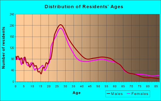 Age and Sex of Residents in zip code 55413