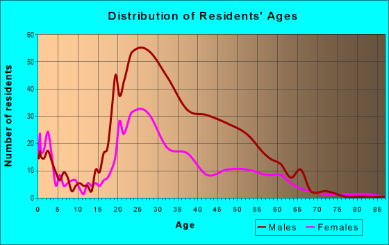 Age and Sex of Residents in zip code 55415