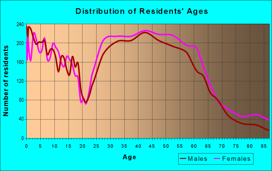 Age and Sex of Residents in zip code 55419