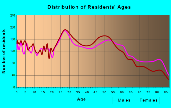 Age and Sex of Residents in zip code 55420