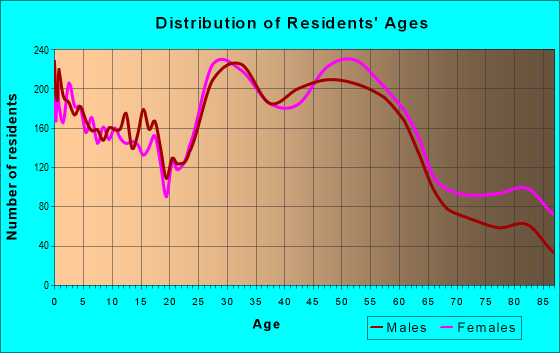 Age and Sex of Residents in zip code 55422