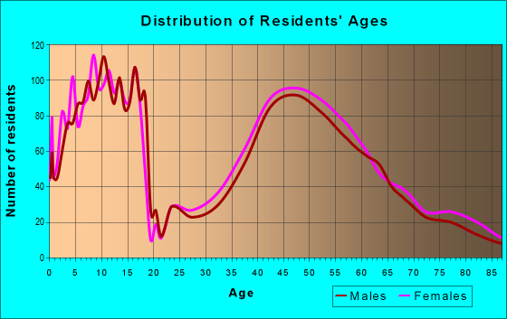 Age and Sex of Residents in zip code 55424