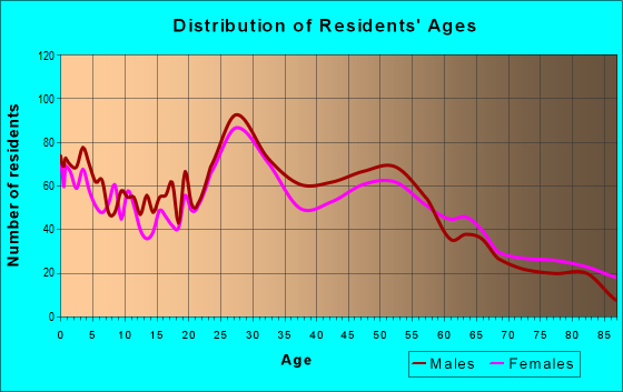 Age and Sex of Residents in zip code 55425