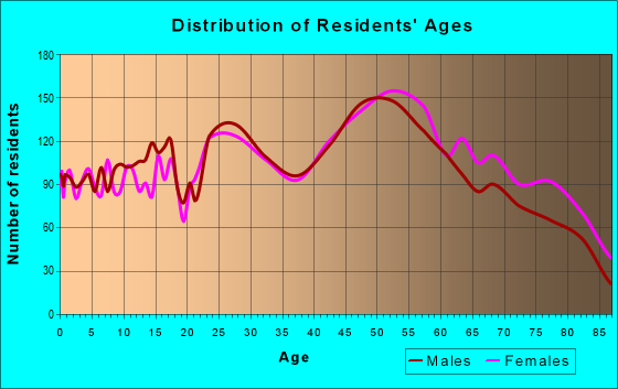 Age and Sex of Residents in zip code 55431