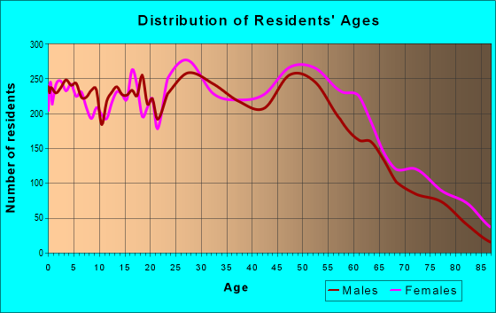 Age and Sex of Residents in zip code 55433