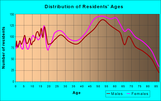 Age and Sex of Residents in zip code 55437