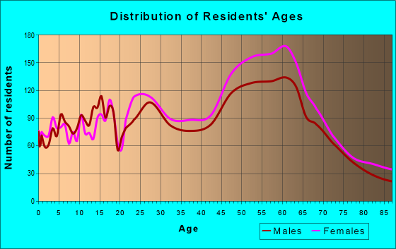 Age and Sex of Residents in zip code 55438