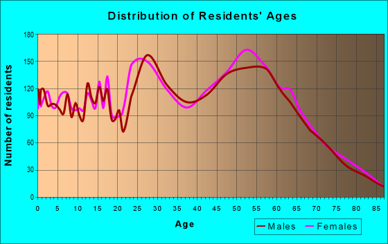 Age and Sex of Residents in zip code 55441