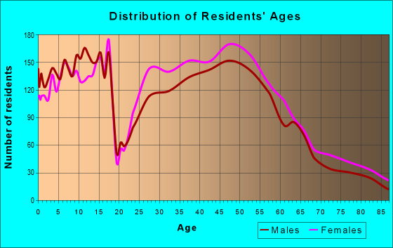 Age and Sex of Residents in zip code 55446