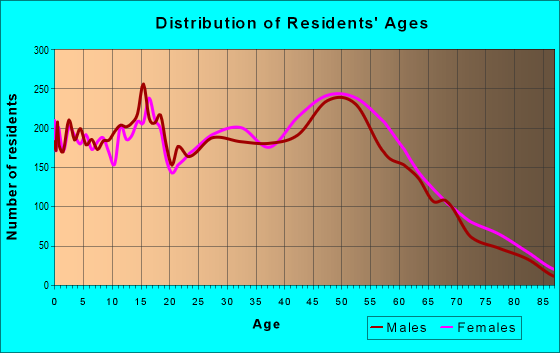 Age and Sex of Residents in zip code 55448