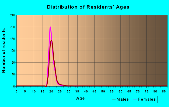 Age and Sex of Residents in zip code 55455