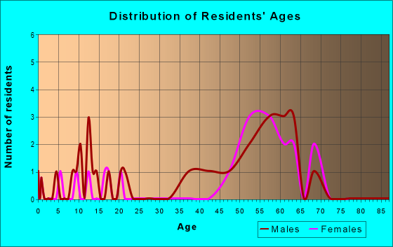 Age and Sex of Residents in zip code 55602