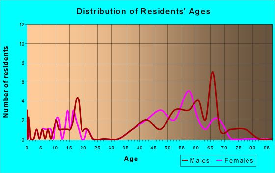 Age and Sex of Residents in zip code 55606