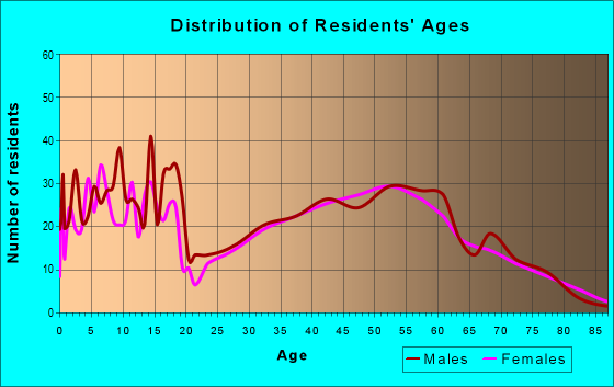 Age and Sex of Residents in zip code 55707