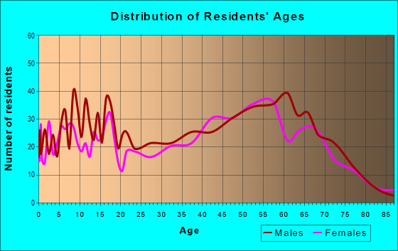 Age and Sex of Residents in zip code 55709