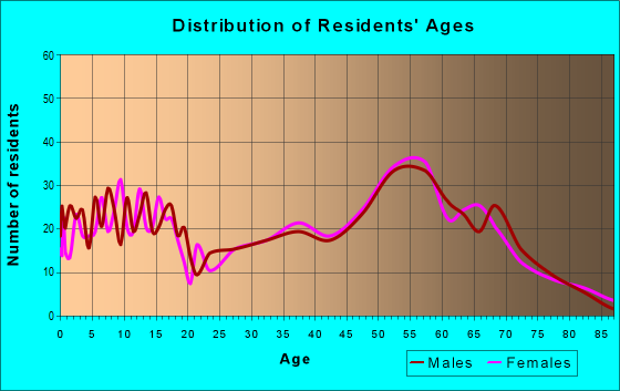 Age and Sex of Residents in zip code 55721