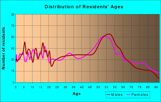 Age and Sex of Residents in zip code 55734