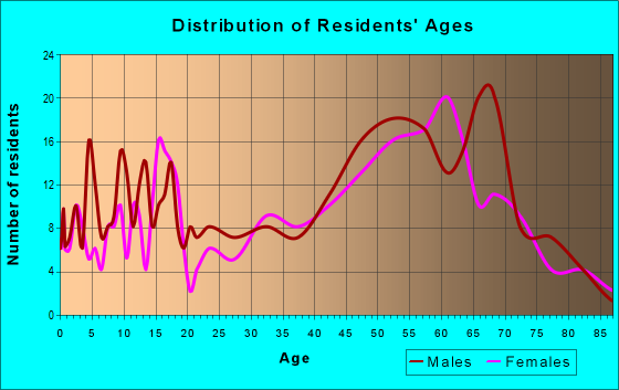 Age and Sex of Residents in zip code 55735