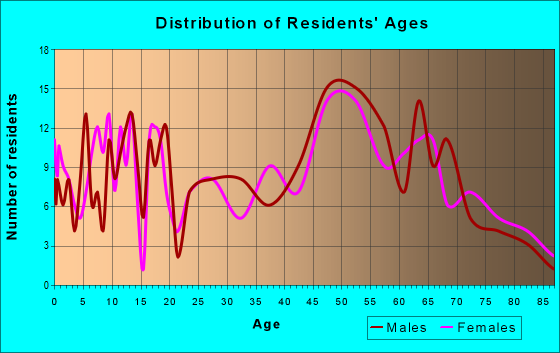 Age and Sex of Residents in zip code 55736