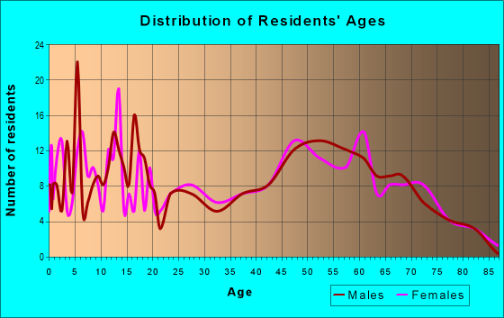 Age and Sex of Residents in zip code 55748