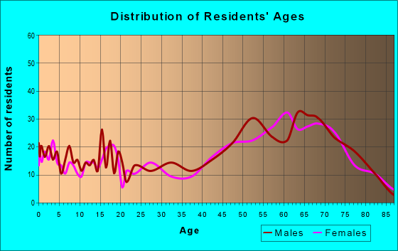 Age and Sex of Residents in zip code 55760