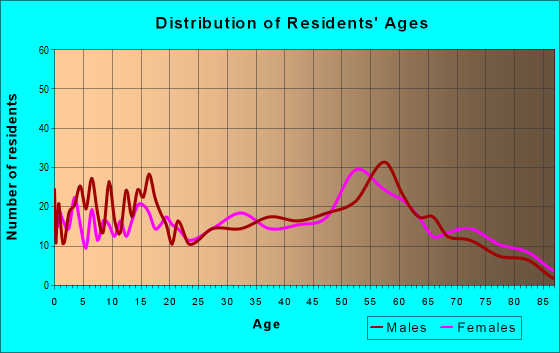 Age and Sex of Residents in zip code 55768
