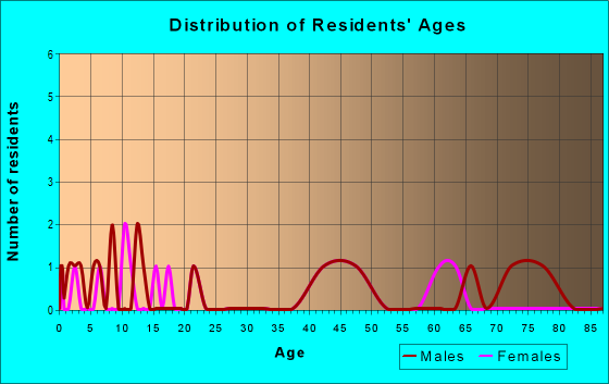 Age and Sex of Residents in zip code 55784