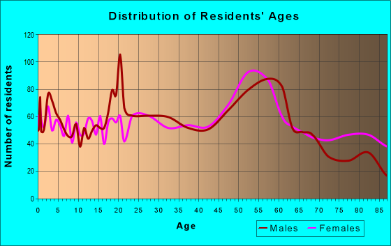 Age and Sex of Residents in zip code 55792