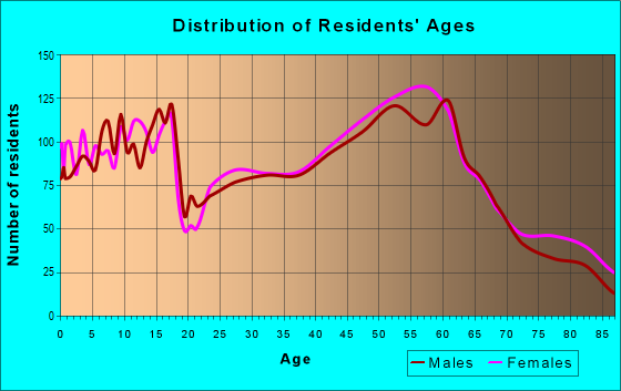 Age and Sex of Residents in zip code 55804