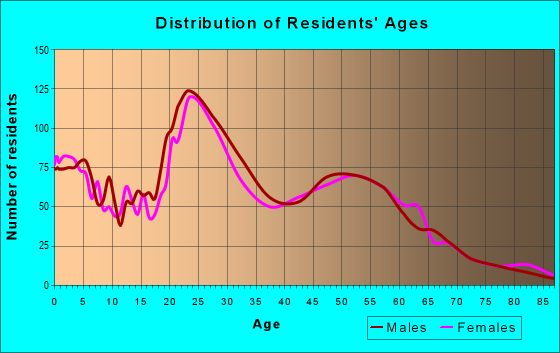 Age and Sex of Residents in zip code 55806