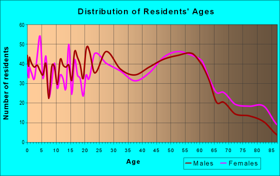 Age and Sex of Residents in zip code 55808