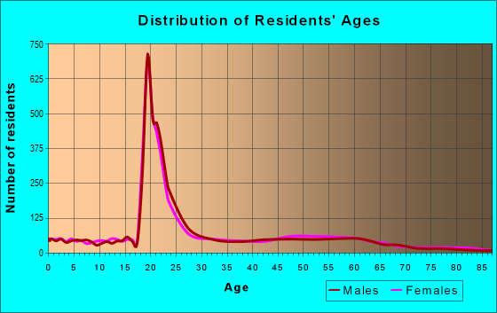 Age and Sex of Residents in zip code 55812