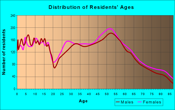 Age and Sex of Residents in zip code 55902