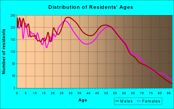 Age and Sex of Residents in zip code 55904