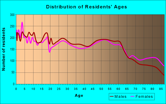 Age and Sex of Residents in zip code 55912