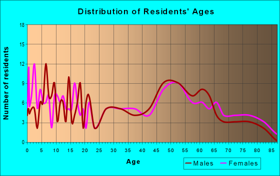 Age and Sex of Residents in zip code 55918