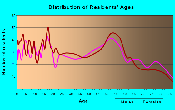 Age and Sex of Residents in zip code 55921