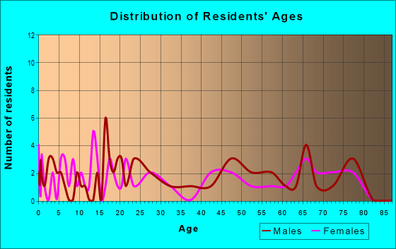 Age and Sex of Residents in zip code 55931