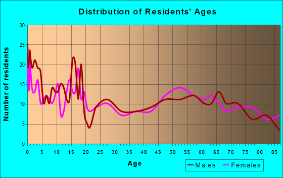 Age and Sex of Residents in zip code 55939