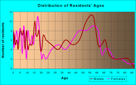 Age and Sex of Residents in zip code 55941