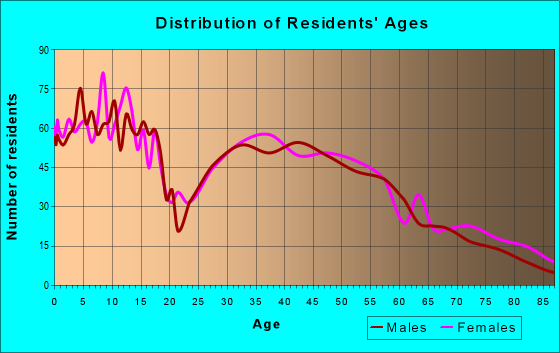 Age and Sex of Residents in zip code 55944