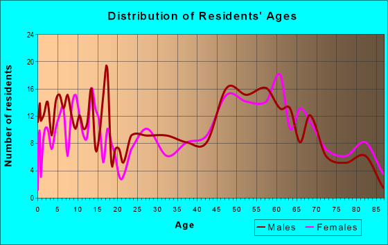 Age and Sex of Residents in zip code 55949