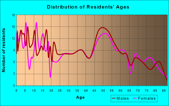 Age and Sex of Residents in zip code 55951