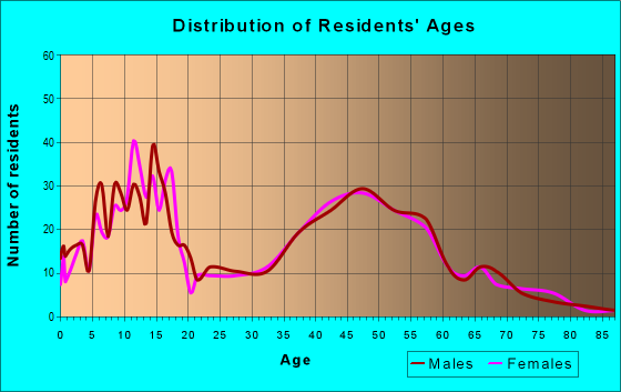Age and Sex of Residents in zip code 55955